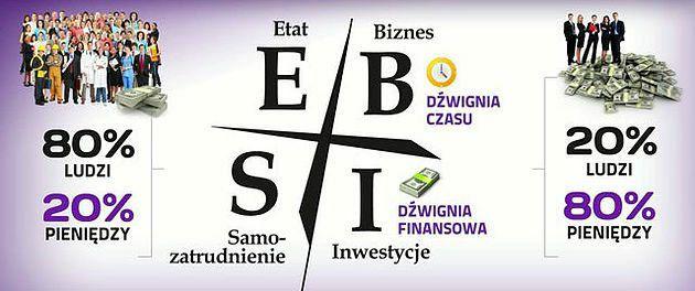 Etat, Samo-zatrudnienie, Biznes, Inwestycje