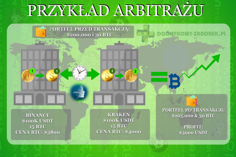 Arbitraż cloud token