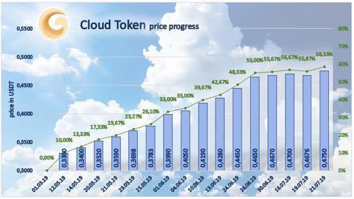 Cloud Token cena